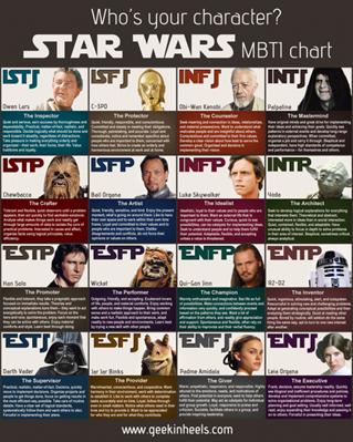 star_wars_mbti-600x750