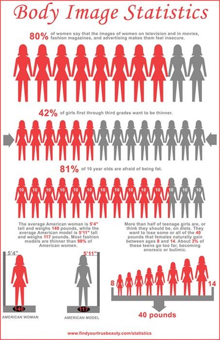 body-image-statistics_51a8b6cb56b6a_w1500